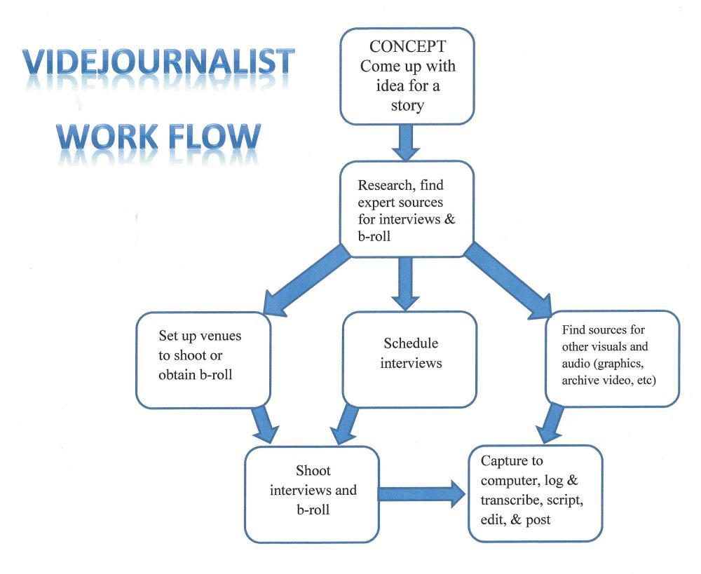 VJworkflow